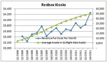 Redbox Kiosks and Revenue Per Kiosk Per Month
