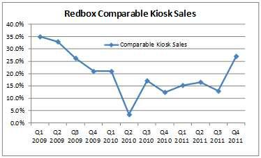 Redbox Comparable Kiosk Sales Growth