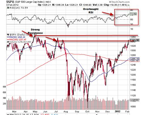S&P 500 (NYSEARCA:<a href='https://seekingalpha.com/symbol/SPY' title='SPDR S&P 500 Trust ETF'>SPY</a>)