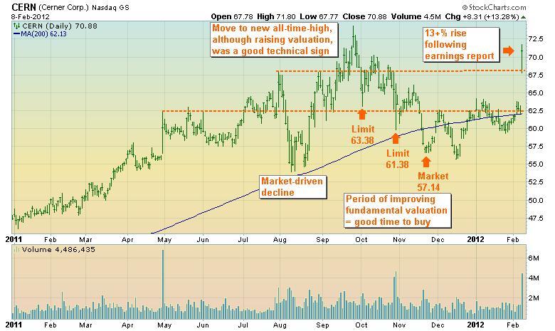 Cerner stock chart