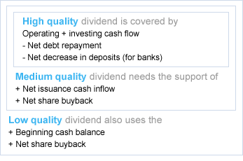 Dividend Quality