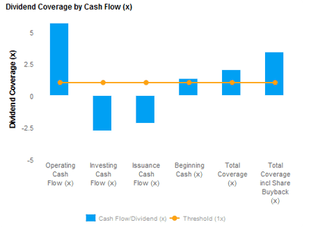 Dividend Coverage by Cash Flow