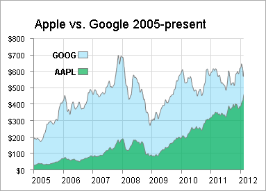 Apple vs google twice the return on invested capital apple inc