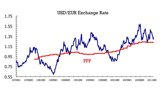 The Euro Has Fluctuated From A High Value Of 159 In July 2008 To Low 059 February 1995 Are These Numbers Comparable Not Quite