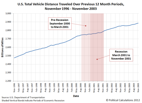 U.S. Total Vehicle Distance Traveled Over Previous 12 Month Periods, November 1996 - November 2003
