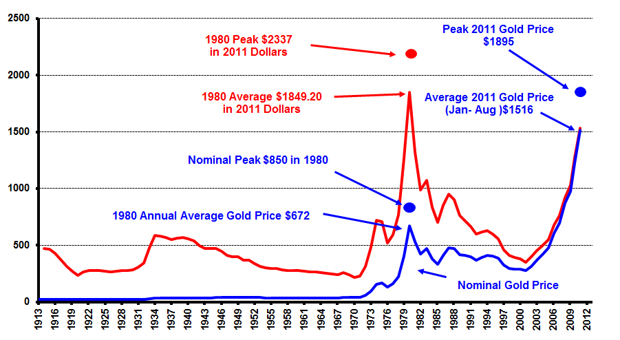 As Shown On The Graph Below Which Is Priced In Cur U S Dollars Gold Peak Occurred 1980 When It Reached A Then 850 00 Price Of 2358 04