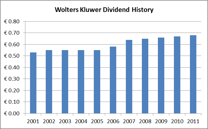 Under Followed Dividend Growth Stocks From The Netherlands Seeking