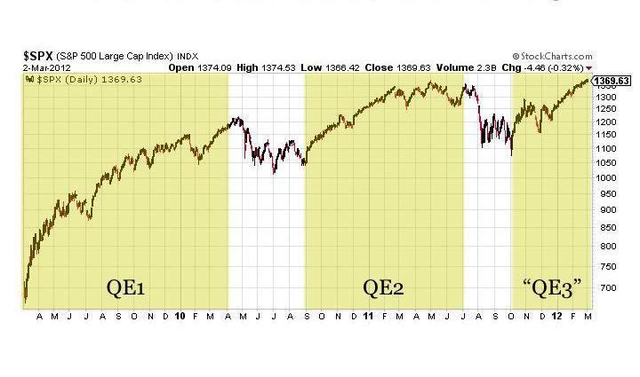 QE1, QE2, QE3