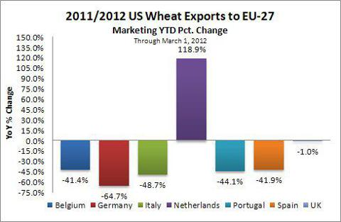 Wheat Exports from US to EU27 through Mar 1 2012