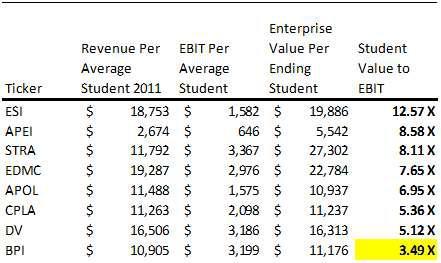 Education Companies Relative Valuation