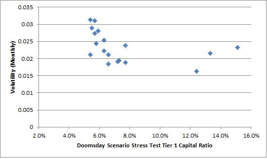 Volatility vs. Stress Test Capitalization Ratios