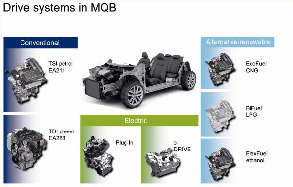 Volkswagen Is Leading Auto Innovation With The Mqb
