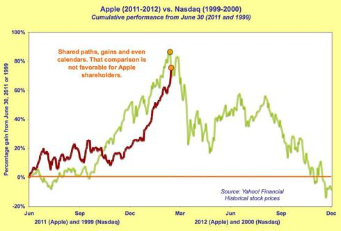 Apple vs. Nasdaq performance chart