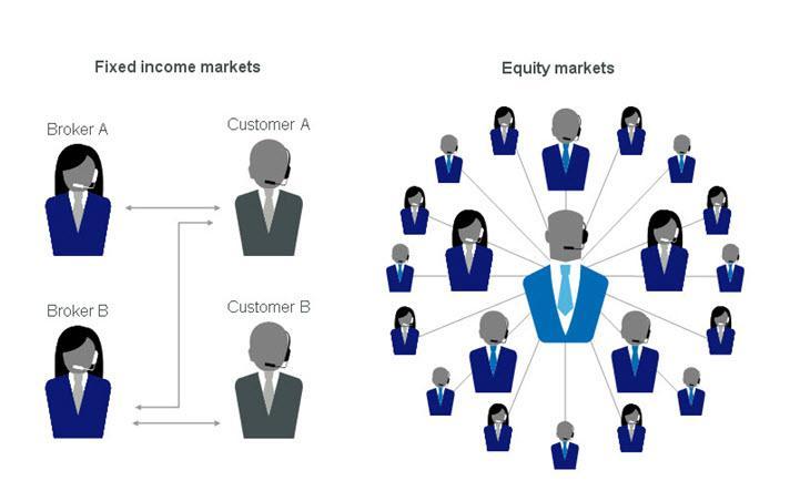 Exchange traded options vs otc