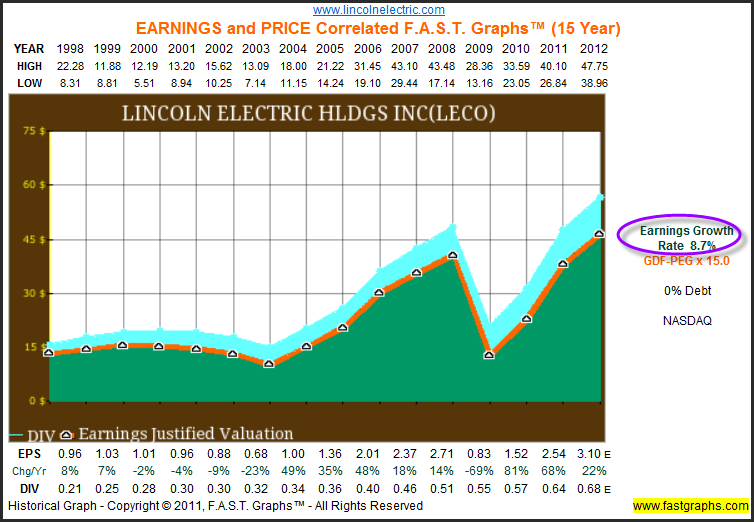 Lincoln Electric Holdings: Dividend, Earnings And Valuation