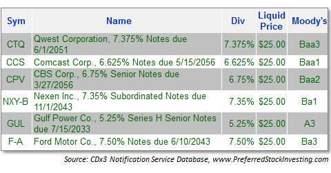 preferred stock investors exchange traded debt securities offer