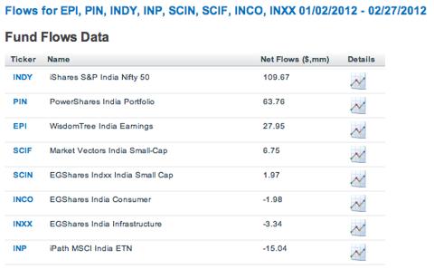 India ETF Flows