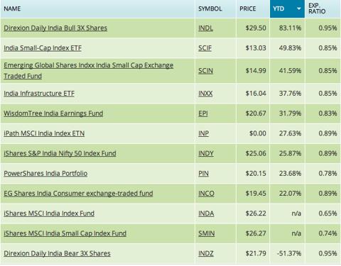 India ETF Performance List