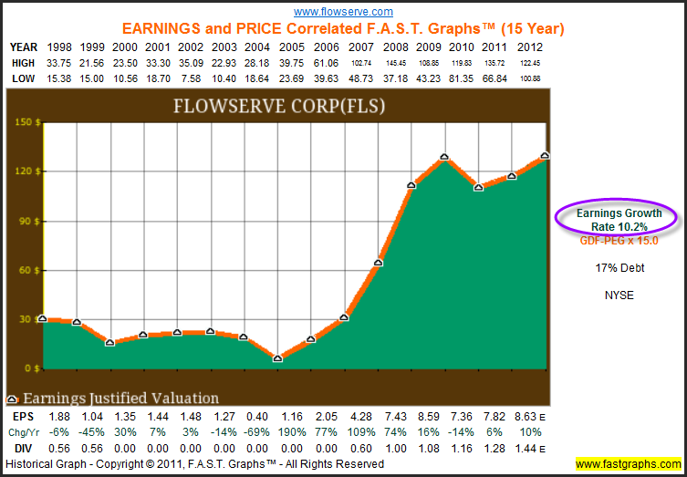 Flowserve Corp: Dividends, Earnings And Valuation Analysis