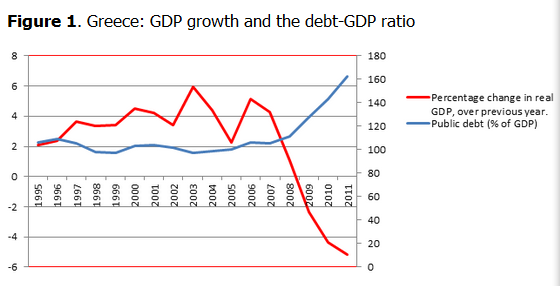 the declining economy of greece and the greek debt crisis
