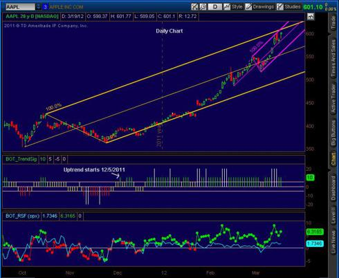 20120319_AAPL_Daily