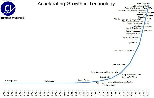 The Promise Of Accelerating Growth In Technology