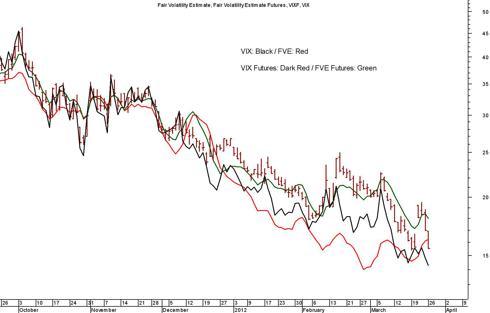 VIX vs Fair Volatility Estimate (NYSE:<a href='https://seekingalpha.com/symbol/FVE' title='Five Star Quality Care, Inc.'>FVE</a>) Model