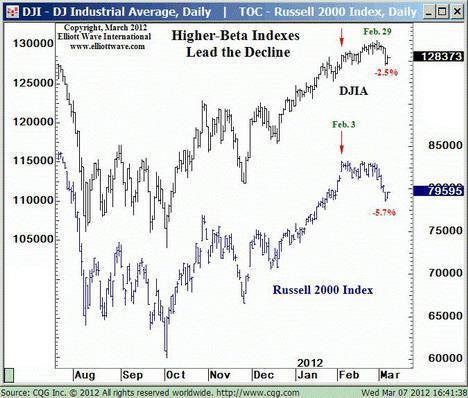 Higher Beta Indexes