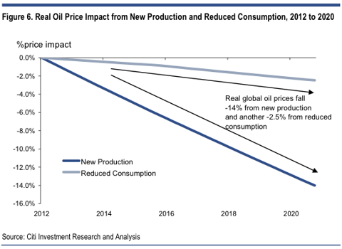 oil prices with U.S. oil boom