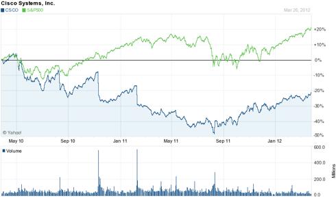 Cisco 2 Year Chart