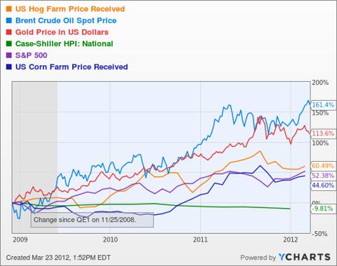 US Hog Farm Price Received Chart