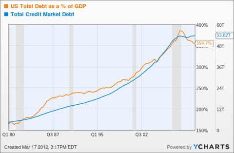US Total Debt as a % of GDP Chart