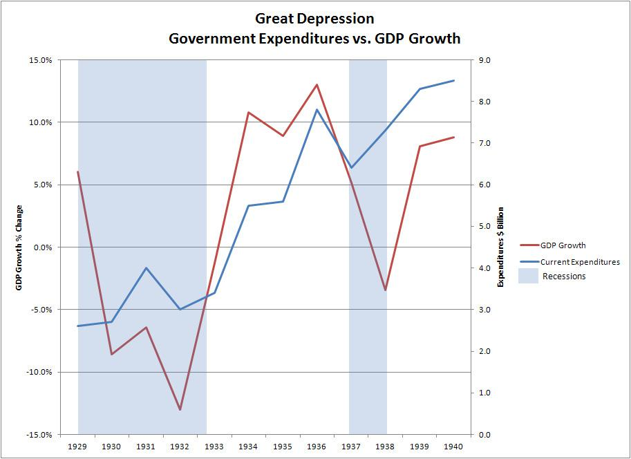 relationship between government spending and taxes on gdp growth