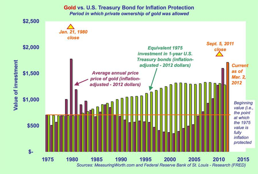 Gold chart 1975-current price