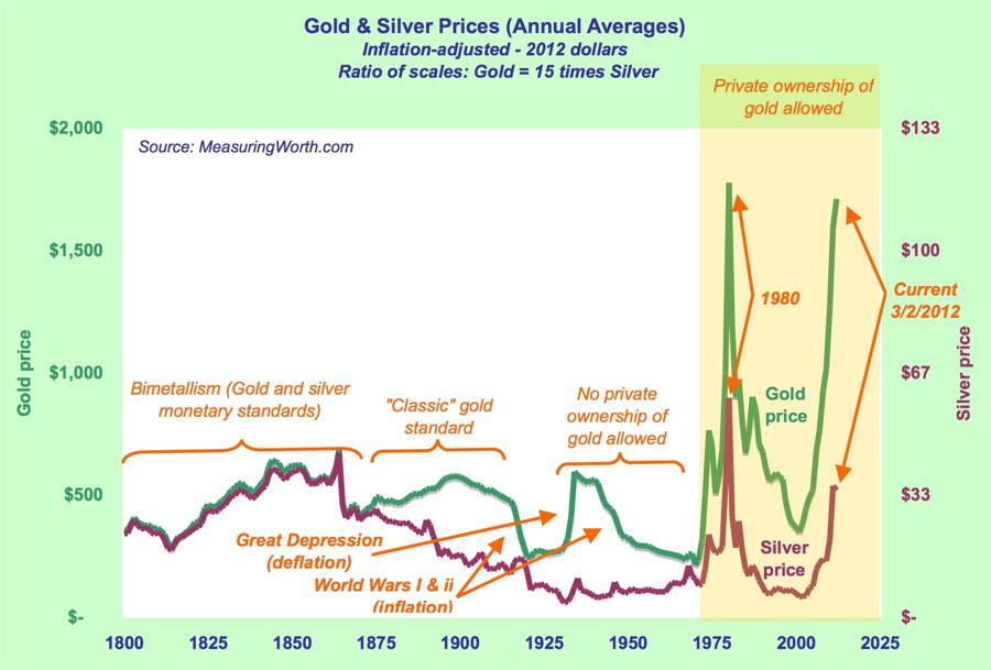 Gold chart 1800-current price