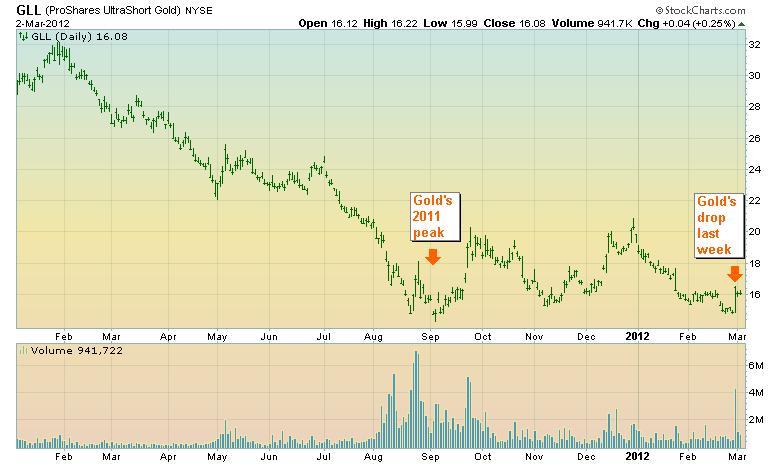 GLL stock chart