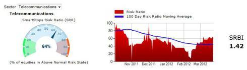 Telecommunications Risk Ratio