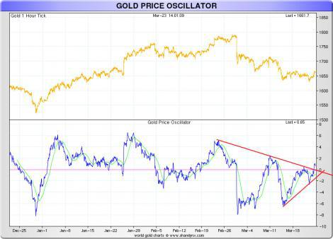 Gold price behaviour