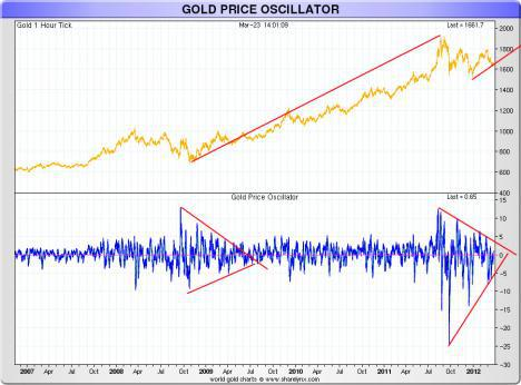 Gold price technicals