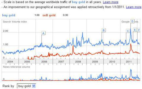 "In August, search and news interest in ""buy gold"" surges to ""all-time"" highs"