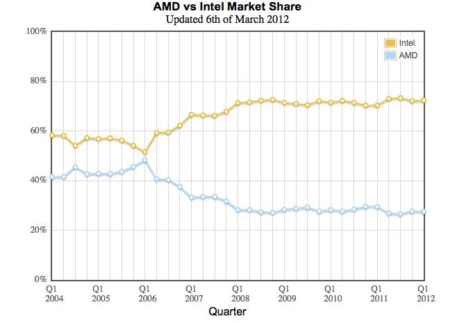 Buy Amd It Can Thrive In The Face Of Intel S Dominance Nasdaq Amd Seeking Alpha