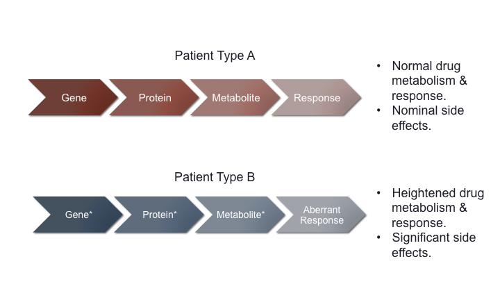 Figure 1. Genetic Differences in Patients.