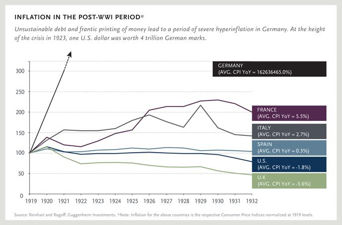 INFLATION IN THE POST-WWI PERIOD