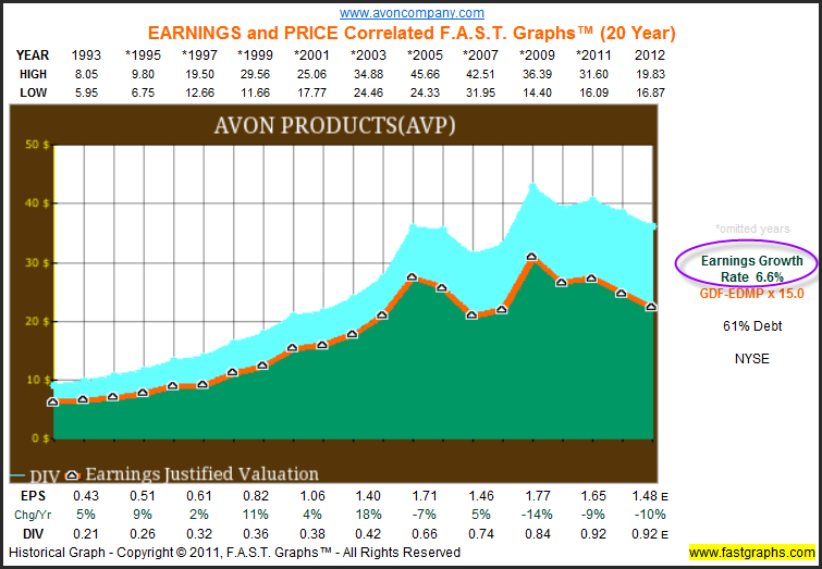 avon s dividend policy The amount and trend of earnings is an important aspect of dividend policy it is rather the starting point of the dividend policy as dividends can be paid only out of present or past year's profits, earnings of a company fix the upper limits on dividends.
