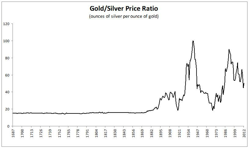 324 years of the gold to silver ratio and 195 silver seeking alpha