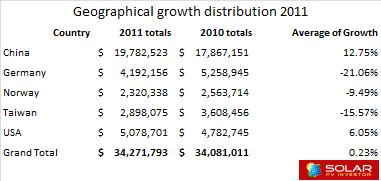Origin of sales (Top 20 solar companies) 2011