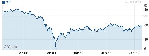 GE 5yr stock chart