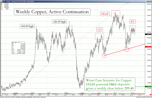Weekly Continuation Chart Of Copper