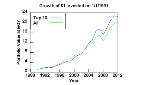 Growth of $1 invested in highest yielding dividend champions vs. the performance of all dividend champios