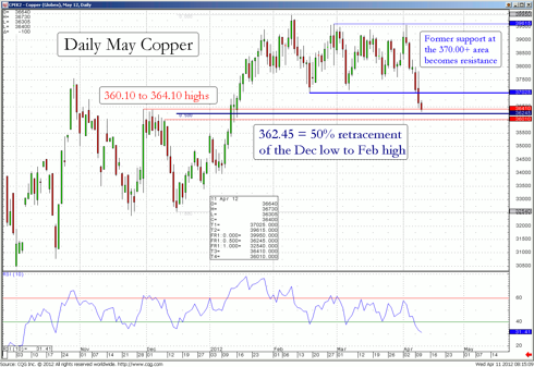 Daily May Copper